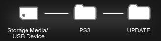 ps3 update via usb